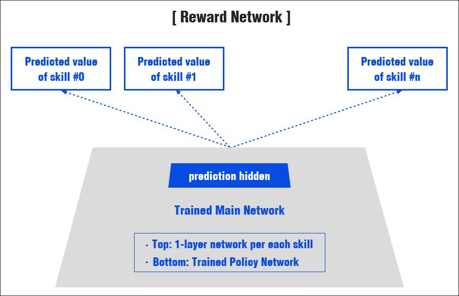 B&S AI 2.0 Reward 네트워크(Network) 구조