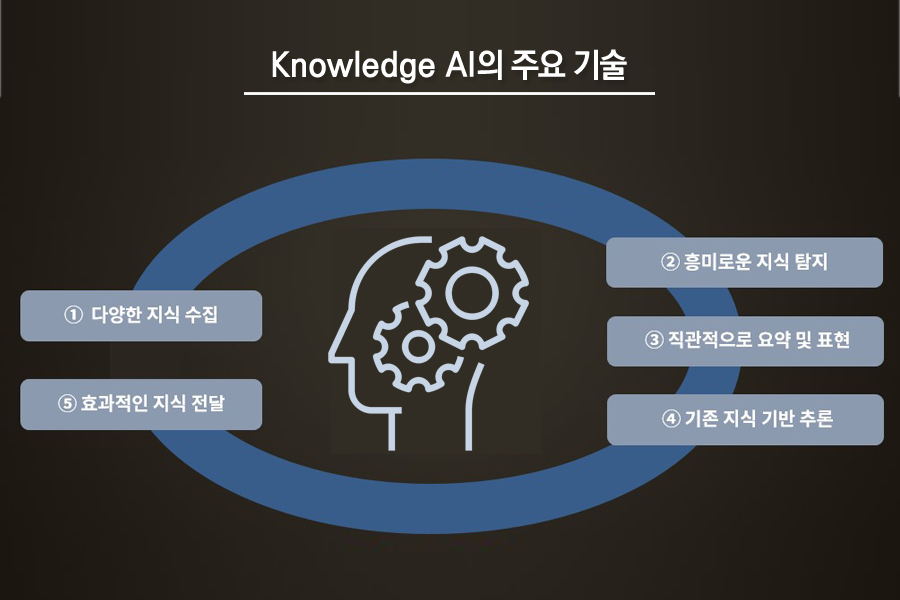 Knowledge AI의 주요 기술
