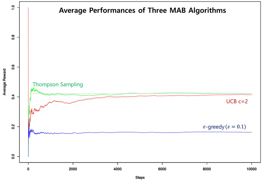 Figure 2. Average Performances of Three MAB Algorithms